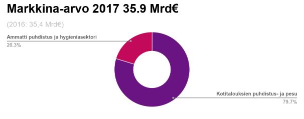 Pesuainekauppa_2017