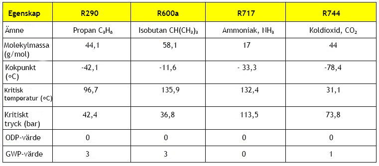 refrigerant table 1